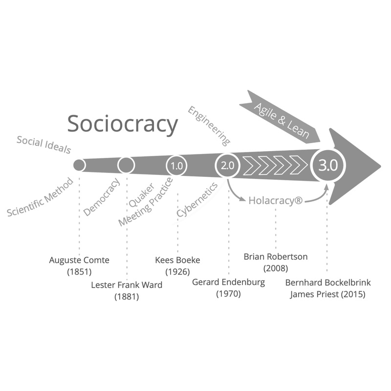 Sociocracy